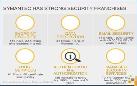 Symantec has strong securityfranchise