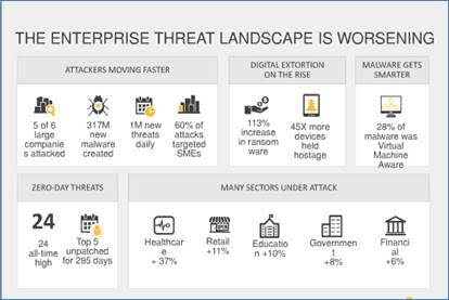 The enterprise threat landscape is worsening