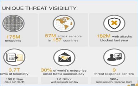 Unique threat visibility