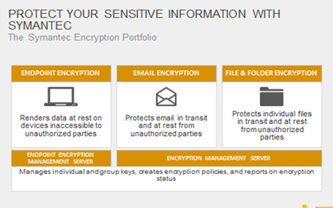 Protect your sensitive information with Symantec