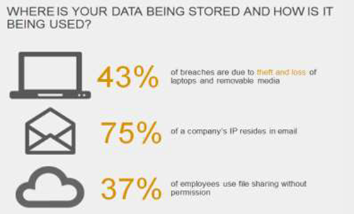Where is your data being stored and how is it being used-Symantec Encryption