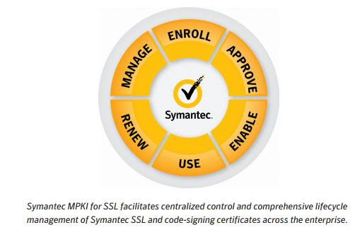 Symantec MPKI for SSL